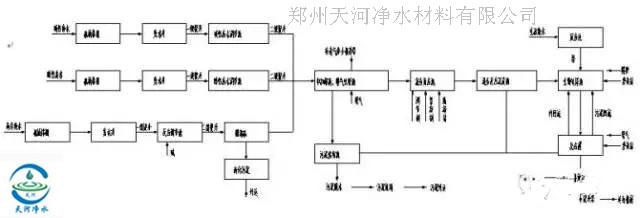 1,电镀废水处理工艺流程图