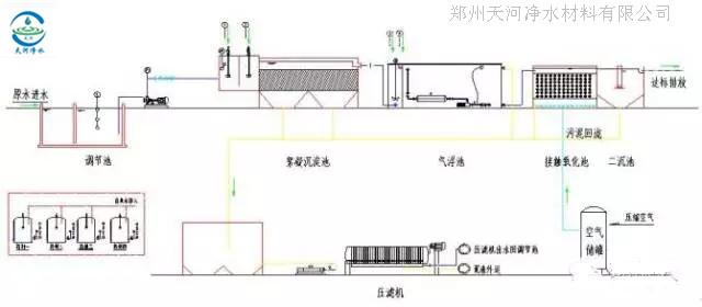 几种常用的工业废水处理工艺流程图   以下是郑州天河净水材料有限公司的技术人员为广大客户整理的几种常用的工业废水的处理工艺流程图,希望能给大家做个参考。   1、电镀废水处理工艺流程图    2、淀粉废水处理工艺流程图    3、果汁废水处理工艺流程图    4、含铅废水处理工艺流程图    5、合成革废水处理工艺流程图    6、化工废水处理工艺流程图    7、化纤废水处理工艺流程图    8、焦化废水处理工艺流程图    9、酒精废水处理工艺流程图    10、垃圾渗透液处理工艺流程图    11、